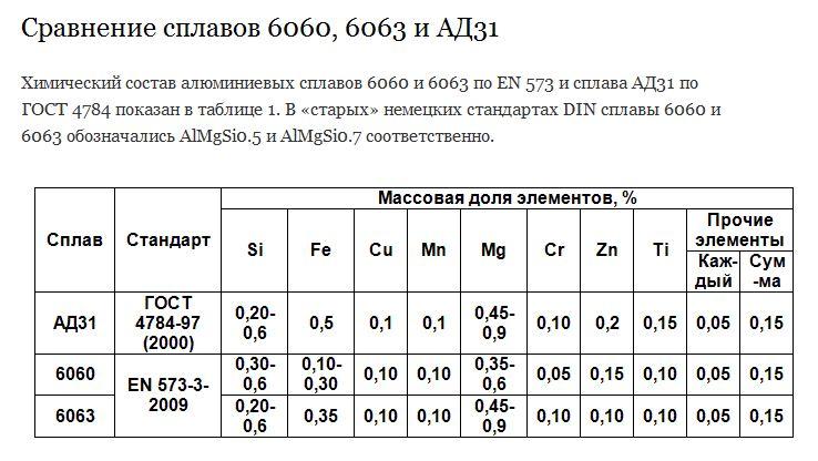 Таблица_сравнения_сплавов